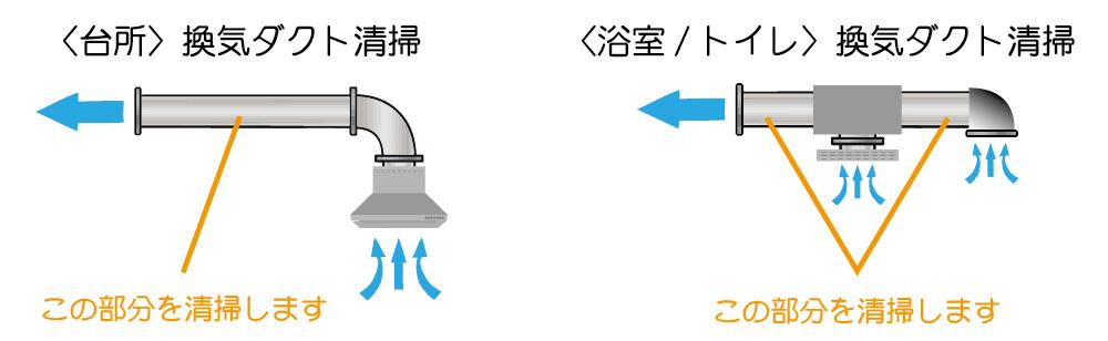台所の換気ダクト管、浴室・トイレの換気ダクト管