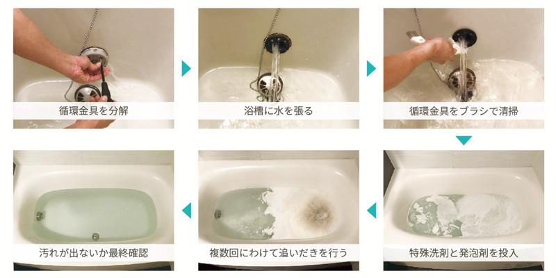 お掃除のプロが行う追い炊き配管クリーニングの清掃手順、ゼテックスダクトクリーン